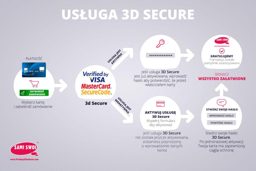 Usługa 3D Secure